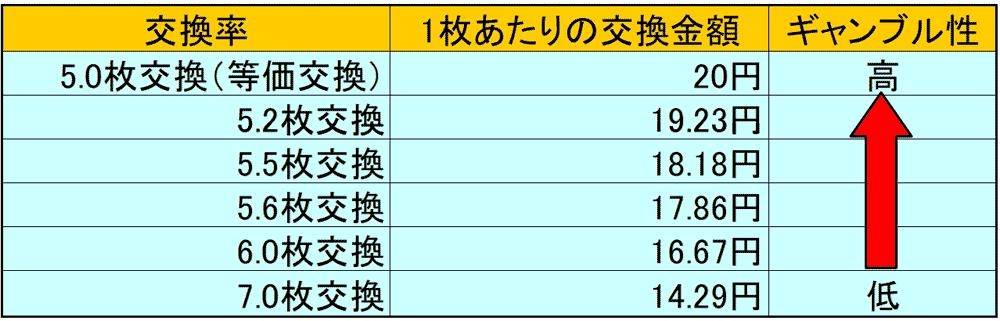 スロット交換率表